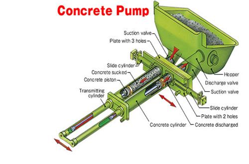 Cấu trúc của máy bơm bê tông