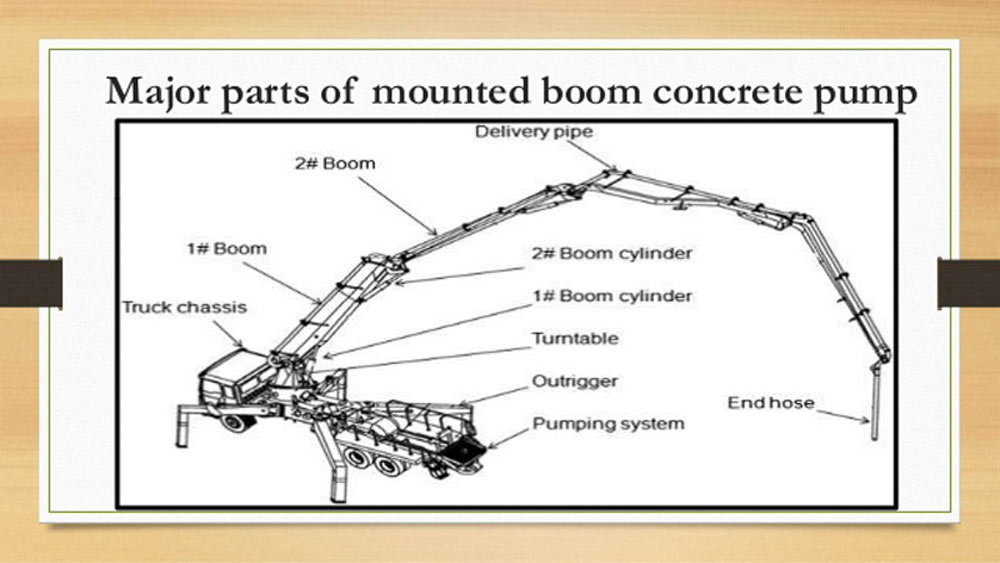 Conponents of Concrete Pump Truck