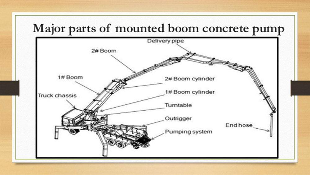 Компоненты бетононасосного автомобиля