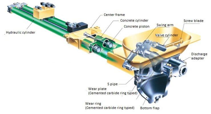 Sistem Pemompaan Beton